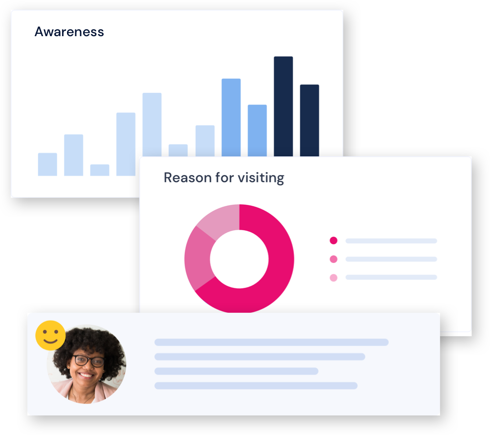 Three chart mockups representing Net Promoter Score Reasons for visiting and Sentiment along with a profile picture