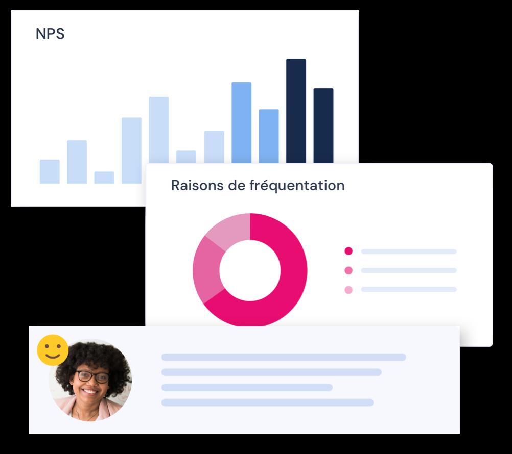 Trois illustrations de graphes représentant le Net Promoter Score, les raisons de visites et l'analyse de sentiment des consommateurs avec une photo de profil