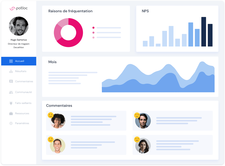 Illustration du dashboard Potloc avec Hugo Sartorius, directeur magasin Decathlon, représentant des fonctionnalitées comme le Net Promoter Score et les réponses aux commentaires